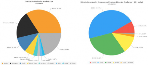 cryptocurrency-market-share-engagement-demographics