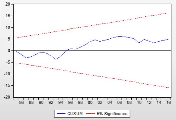 cusum residual squares test